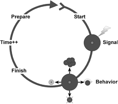 GemCell: A generic platform for modeling multi-cellular biological systems