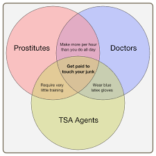Make A Venn Diagram A Lesson In Venn Diagrams And Who Gets Paid To Touch Your