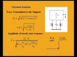 Mechanical Vibrations Cosmolearning Mechanical Engineering