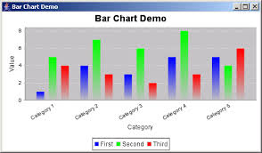 Java Swing Chart Jfreechart Bar Chart Demo Bar Chart Chart Java