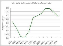 Us Dollar Singapore Dollar Exchange Rate Chart