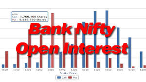 Bank Nifty Put Call Ratio Chart Banknifty Open Interest Stockmaniacs