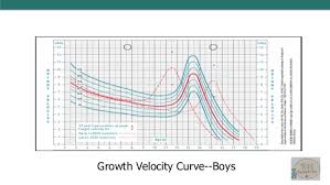 Late Bloomer Growth Chart Short Stature And Poor Growth Westchester Health Pediatrics