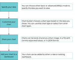 Basic Chart Introduction To Chart Builder New Relic Documentation