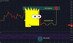 Bitcoin Btc Bart Head Pattern It Will Reverse For