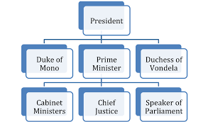 Nationstates Dispatch Organisation Chart Of The Government
