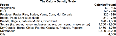 Calorie Density Approach To Nutrition And Weight Management