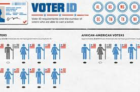 Suppression Civil American Union Facts The Liberties Infographic Voter About