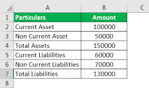 Asset Net Worth Net Worth Formula Examples How To Calculate Net Worth Of