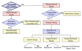 What Is Basic Design Of The Study Designing The Study Chop Institutional Review Board