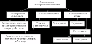 Принципы учета дебиторской и кредиторской задолженности Задача  Виды дебиторской задолженности в соответствии с ее классификационными признаками представлены на рисунке 1