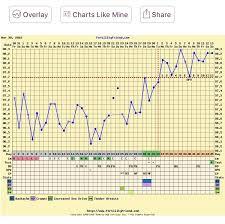 Bbt Chart Bfp Bfp With Lower Body Temps Tfabchartstalkers