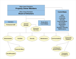 Hilton Organizational Chart Related Keywords Suggestions