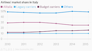 Italian Charts 2013 Airlines Market Share In Italy