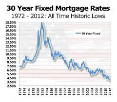 30 Year Mortgage Rate Chart Historical Weknowfinance Com