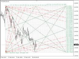 Gann Square Of 12 Chart Buy The Gann Square Of 144 Technical Indicator For