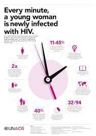 best images about resources for education on hiv aids on 17 best images about resources for education on hiv aids living hiv federal and hiv prevention