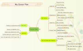 How To Create Career Planning Mind Map
