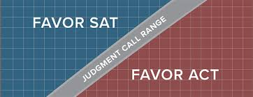 Sat Act Comparison Chart 2018 Using Psat Scores To Compare Sat And Act Compass Education