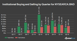 Bnd Chart Big Moves For Vanguard Total Bond Market Etf Bnd