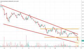 Nbev Stock Chart Nbev Stock Price And Chart Nasdaq Nbev Tradingview