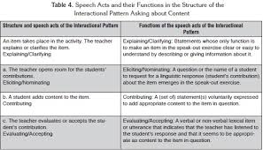 Pattern Of Interaction Awesome Asking About Content And Adding Content Two Patterns Of Classroom