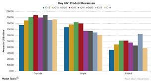 How Gileads Hiv Drugs Portfolio Fared In 2016 Market Realist
