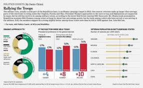 Us Presidential Election Chart Analyzing The Military Vote In The U S Presidential