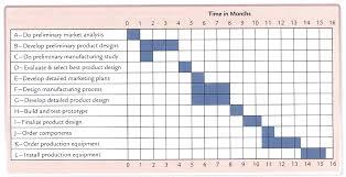 Gantt Charts Monique Lowes Ib Blog