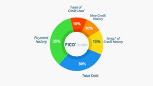 Fico Credit Score Range Chart What Goes Into Fico Scores