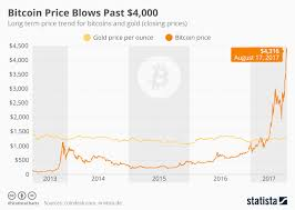 Chart Bitcoin Price Blows Past 4 000 Statista