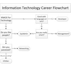 Flow Chart On Establishment Of Languages It Career Flowchart Water Cooler