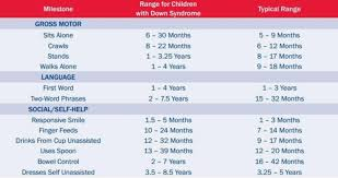 Down Syndrome Development Chart Paradigmatic Baby Growth Chart Down Syndrome Developmental