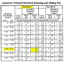 Class Of Fit Chart Machinerys Handbook 8 Fits
