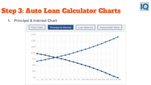 Car Loan Interest Rate Chart Principal And Interest Loan Calculator Sada Margarethaydon Com