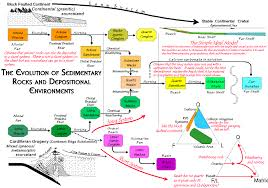 Milarodino Com Page 2 Activity 2 2 1 The Neuron Flow