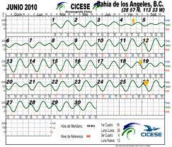 Monthly Tide Chart San Diego Tides Beachapedia