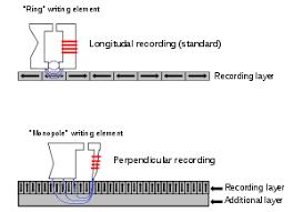 Magnetic Storage Wikipedia