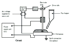 Welding Voltage And Current Chart Process Diagram For Submerged Arc Welding Saw Uses The Arc