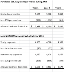 lease a car vs buy when to lease or buy a company vehicle lang allan company cpa pc