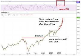 Dj30 Live Chart The Fascinating Psychology Of Blowoff Tops Seeking Alpha
