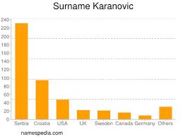 Karanovic - Names Encyclopedia