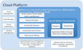Cloud Architecture Searching For Cloud Architecture From The Homeport Cobiacomm