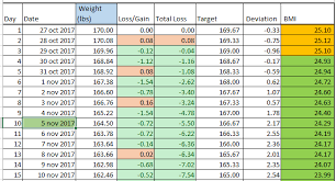 weekly weigh in charts excel template weight loss template lb or kg by excelmadeeasy