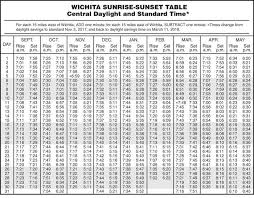 Sunrise Sunset Chart 39 Most Popular Oklahoma Sunset Chart