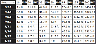Hyperfocal Distance Chart For A Full Frame Camera 35mm
