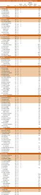 Vols Football Depth Chart Tennessee Roster Depth Chart The College Football Matrix