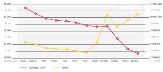 Как курсовые изменения влияли на стоимость авто в Казахстане  График изменения средней цены предложения в долларах США и тенге на примере toyota land cruiser prado 2012 года выпуска