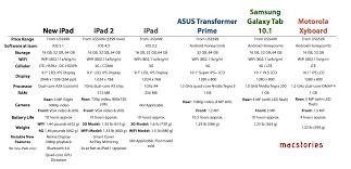 New Ipad Tablet Comparison Chart Macstories