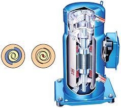 types of refrigeration compressors. figure 3.4 scroll compressor (courtesy of danfoss). types refrigeration compressors p